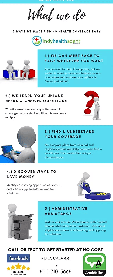 An overview of our process when helping you get ACA insurance