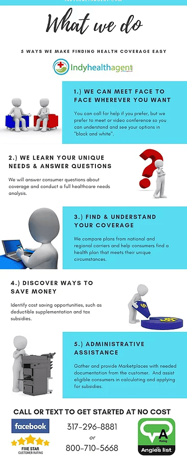 An infographic explaining the Indiana health insurance options and coverage
